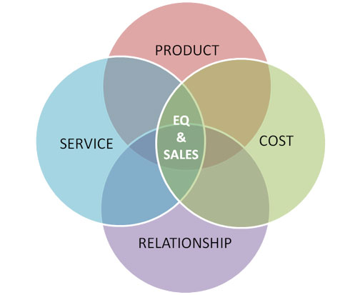 Customer Engagement | HUDSON Research & Consulting