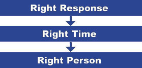 Right Response - Right Time - Right Person