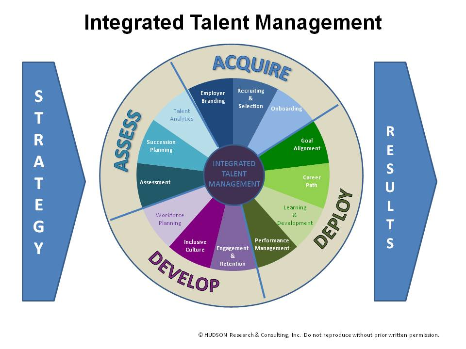 talent management and development audit and Talent 2020 is deloitte's global survey series conducted to explore talent strategies and unfolding trends that are expected to influence the next decade and beyond audit & assurance deloitte growth enterprise services talent 2020: surveying the talent paradox from the employee.